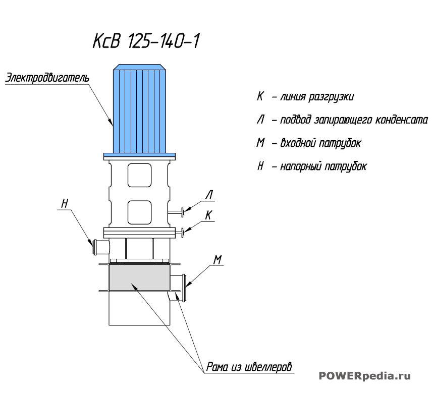 Основные детали насоса КсВ 125-140
