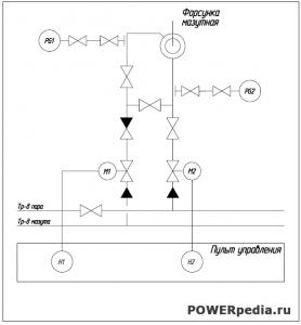 Схема автоматизации горелок ТГМ-96
