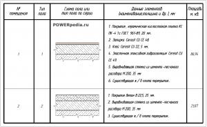 Схема пола АКБ