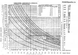 Диаграмма вязкости топлива