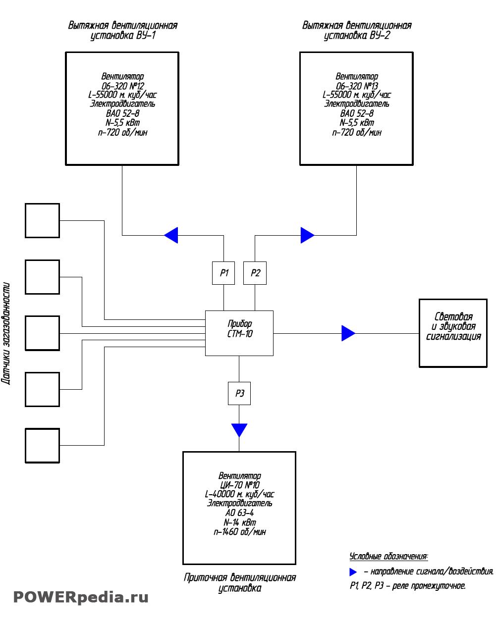 Схема аварийной вентиляции
