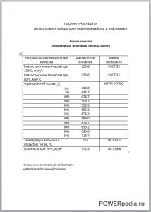 Протокол анализа мазута