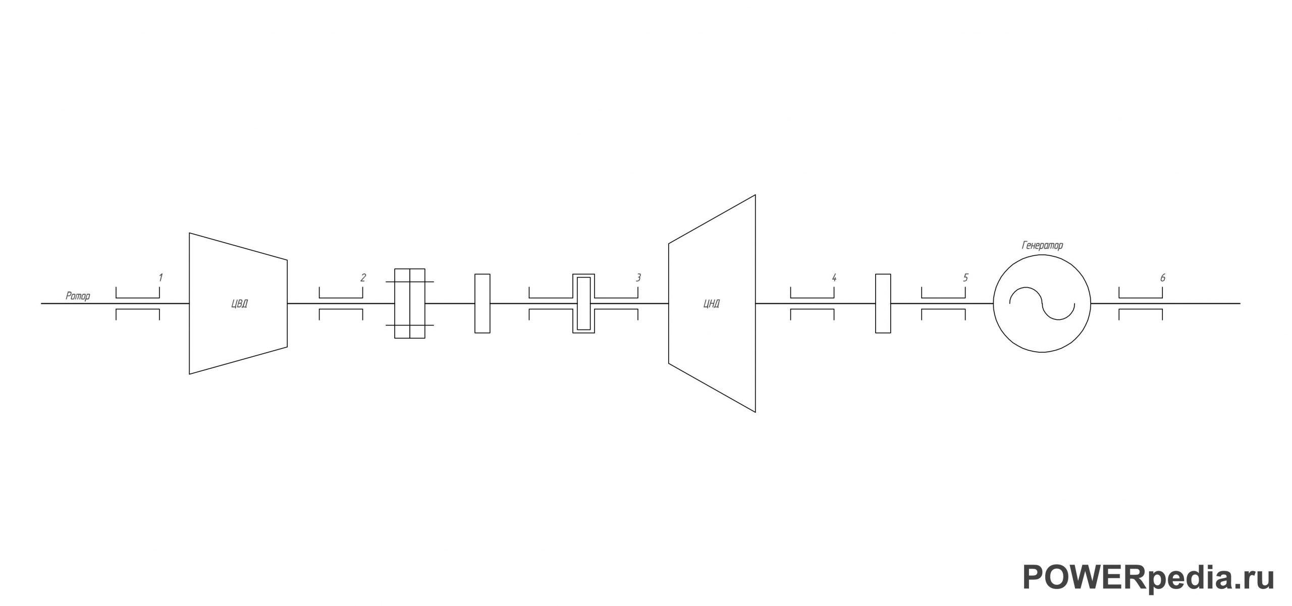 Схематический чертеж парового турбоагрегата