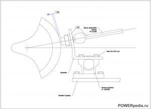 Относительное расширение ротора ЦВД