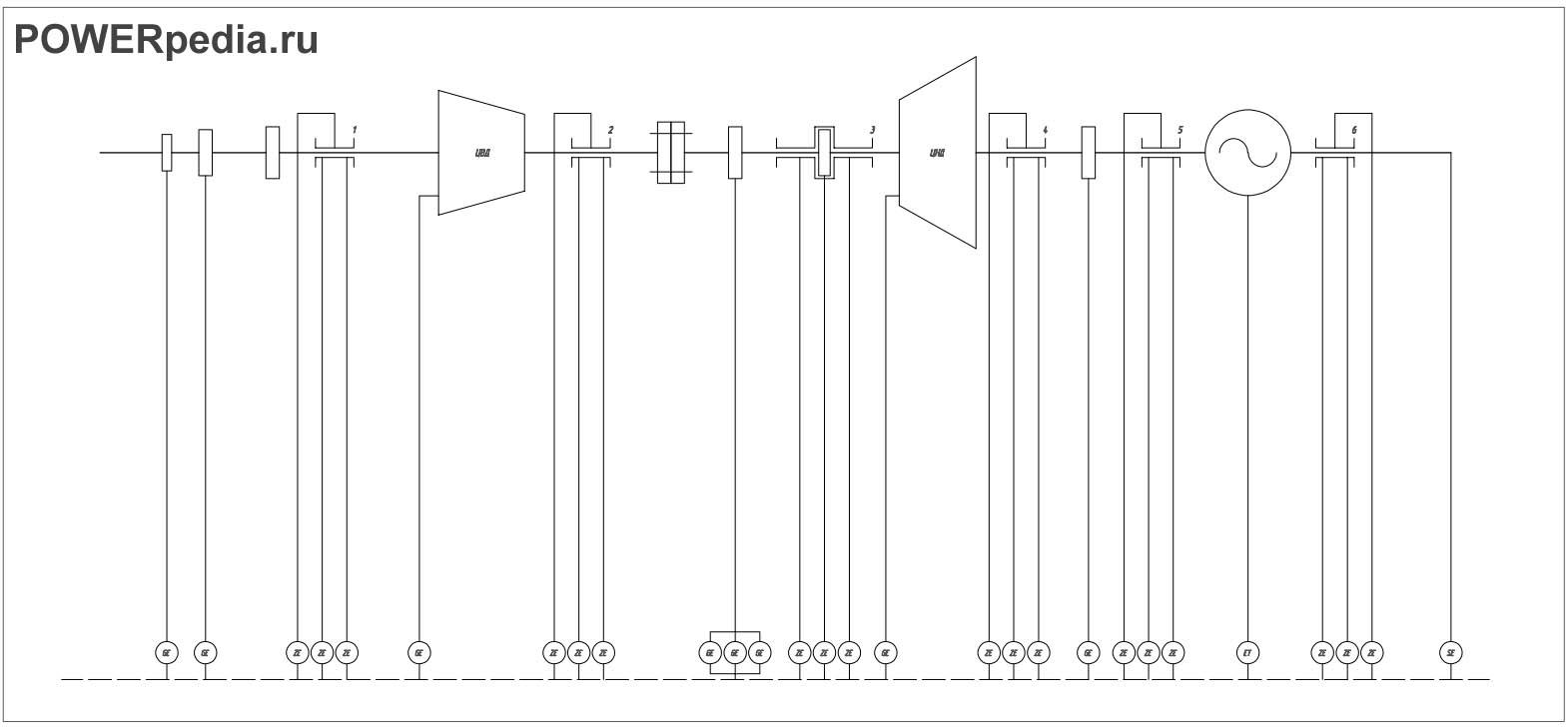 Схема системы диагностики турбины