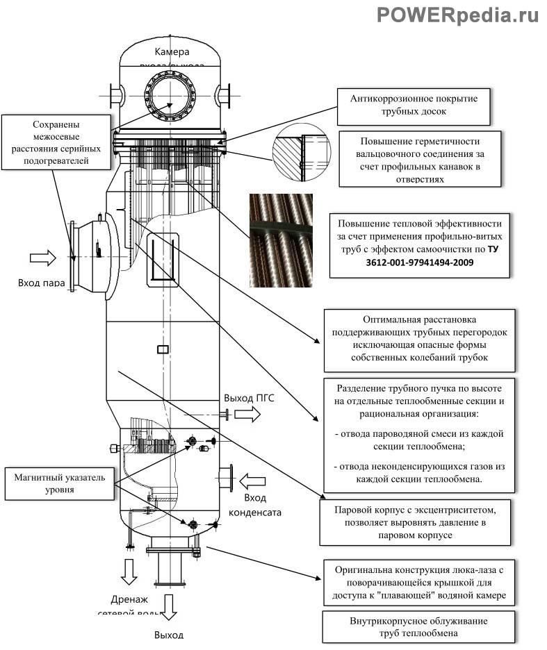 Подогреватель ПСВ-550-0,3(1,4)-2,5