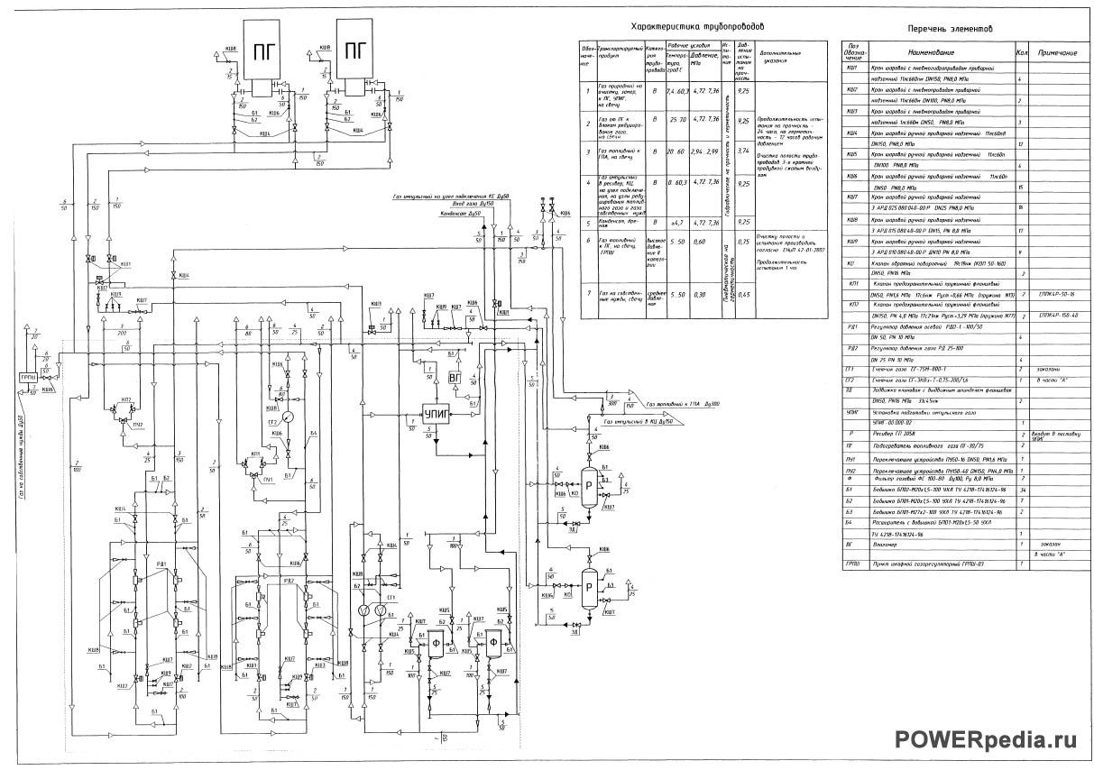 Схема технологическая УПТИГ
