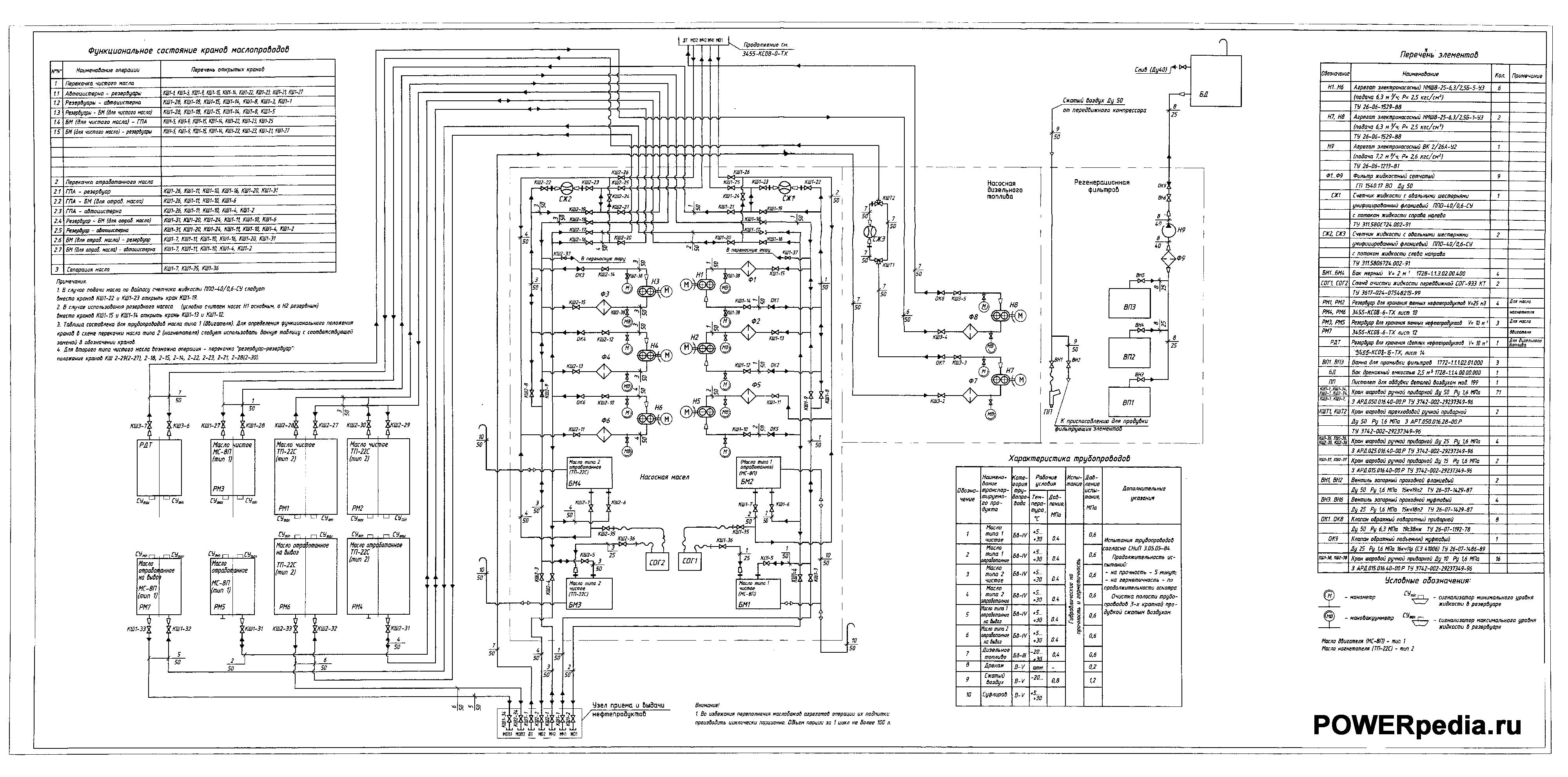 Схема технологическая склада ГСМ