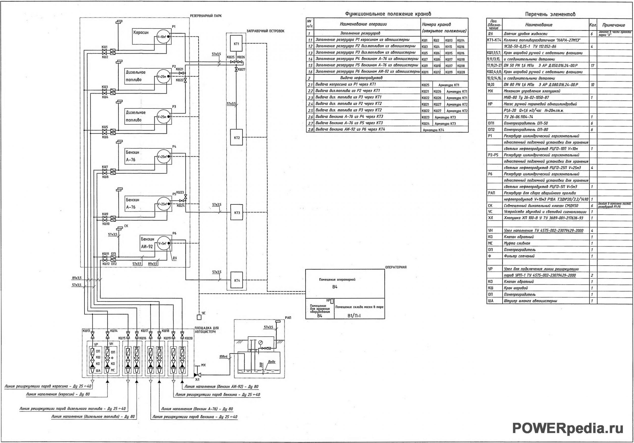 Схема топливозаправочного пункта