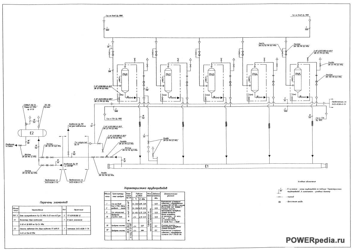 Схема установки очистки газа