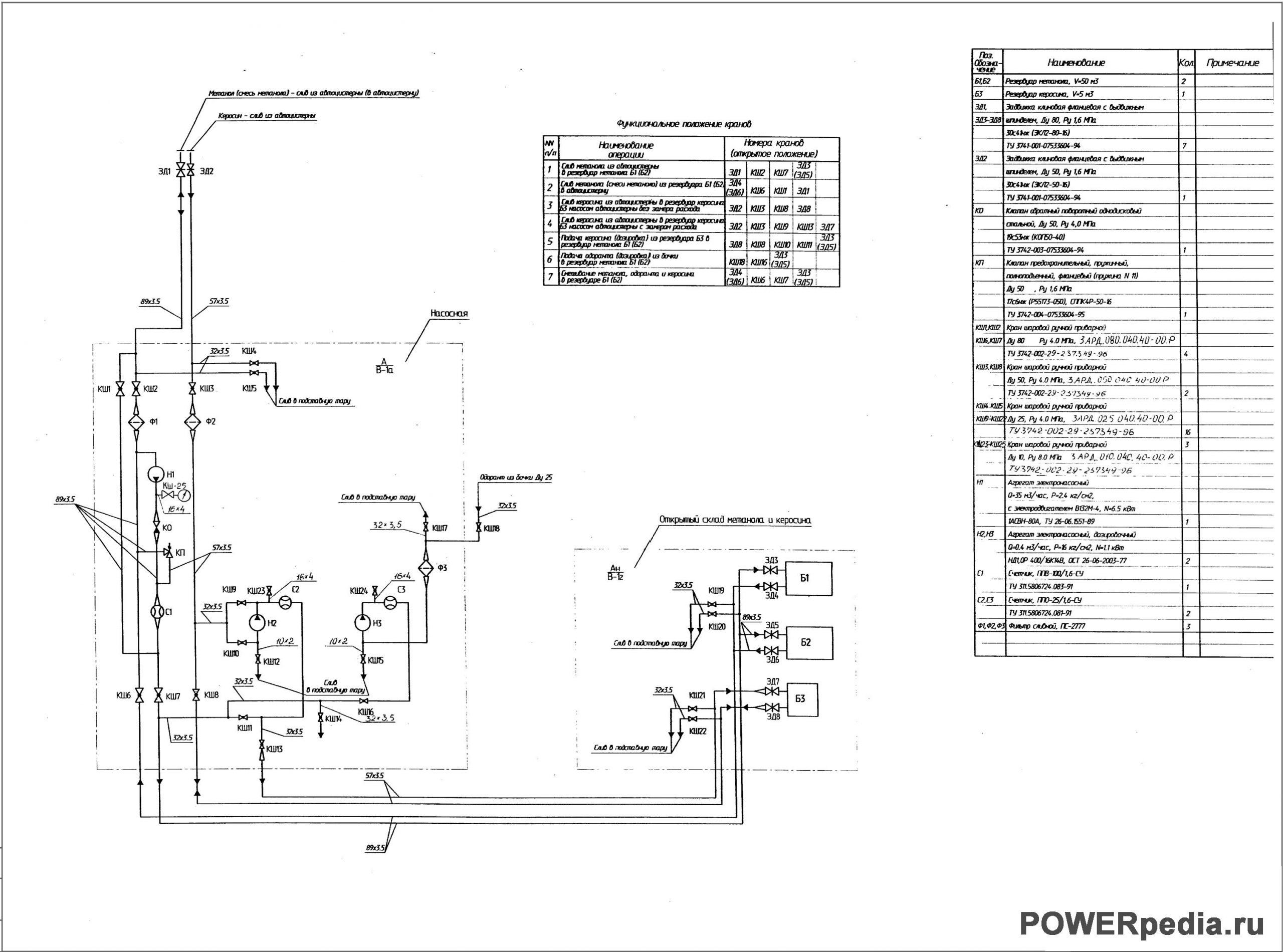 Технологическая схема склада метанола